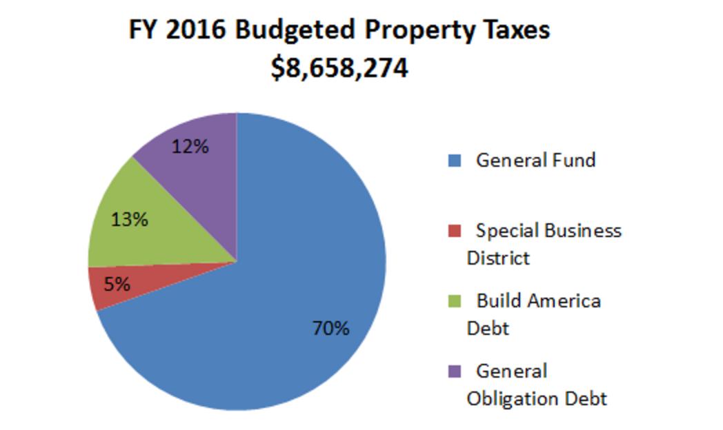 property tax revenue city of clayton mo