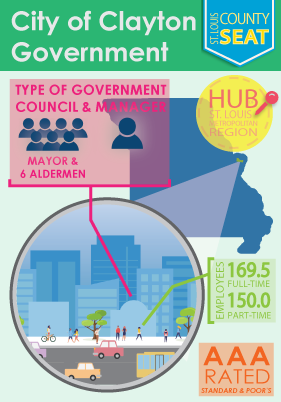 Clayton Government Infograph